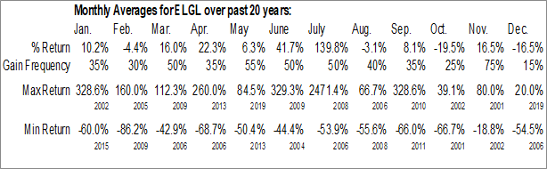 Monthly Seasonal Element Global, Inc. (OTCMKT:ELGL)