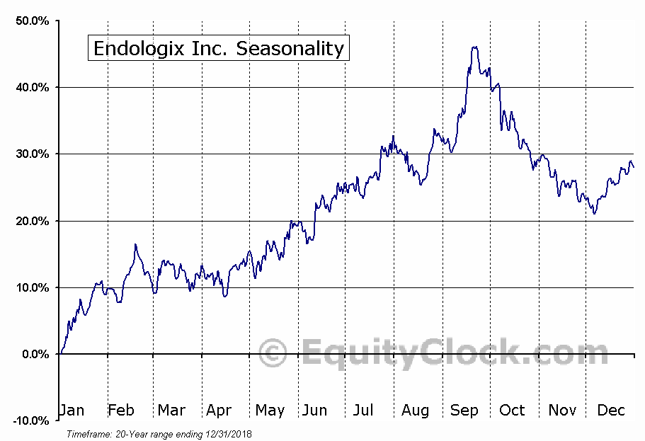 Endologix, Inc. (ELGX) Seasonal Chart