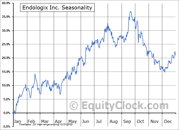 Endologix Inc. (NASD:ELGX) Seasonality