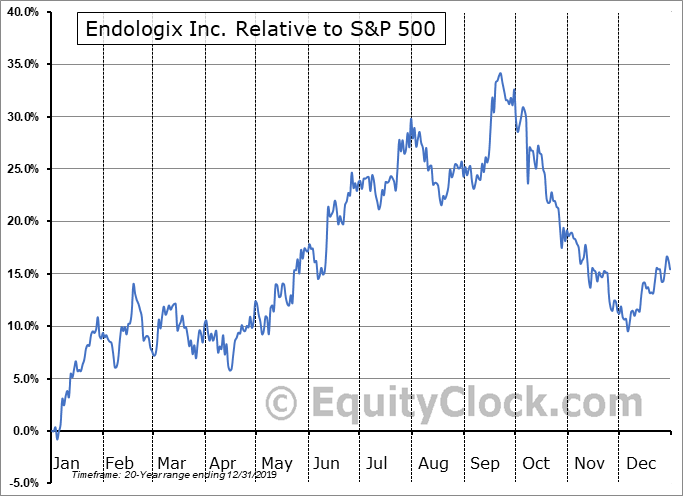 ELGX Relative to the S&P 500