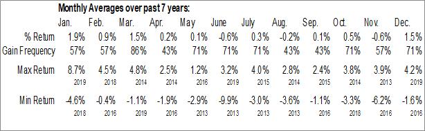 Monthly Seasonal Entergy Louisiana, Inc. (NYSE:ELJ)