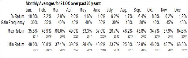 Monthly Seasonal Eloxx Pharmaceuticals, Inc. (NASD:ELOX)