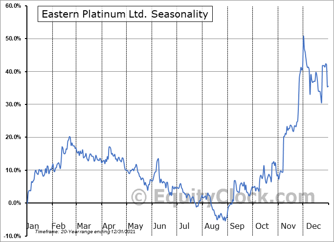 Eastern Platinum Ltd. (TSE:ELR.TO) Seasonality