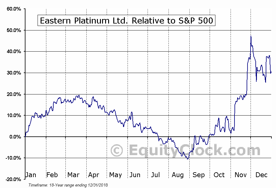 ELR.TO Relative to the S&P 500