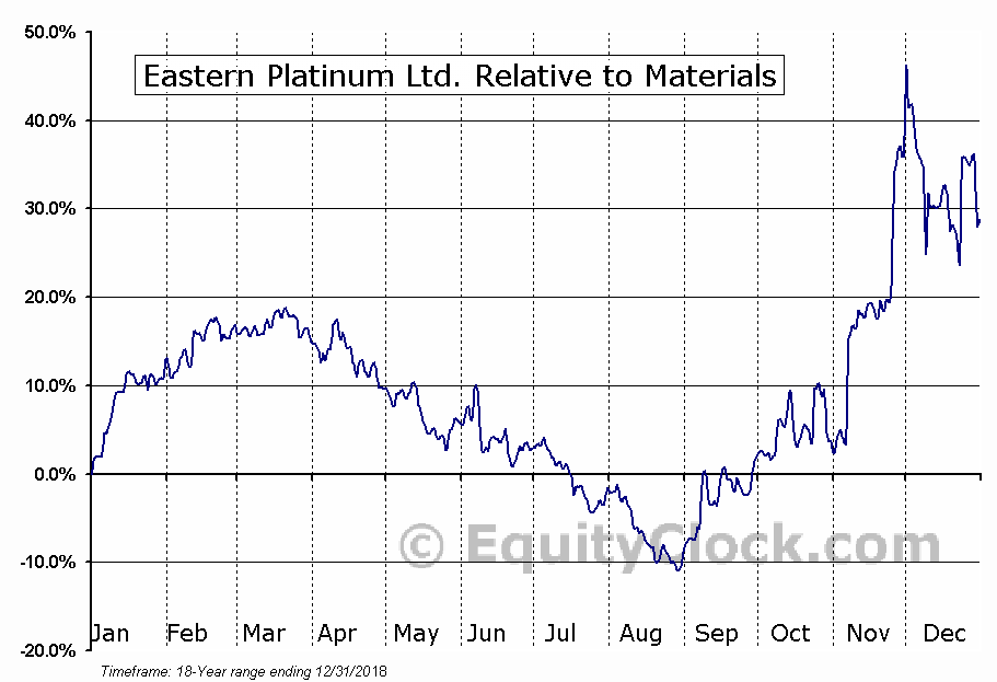 ELR.TO Relative to the Sector
