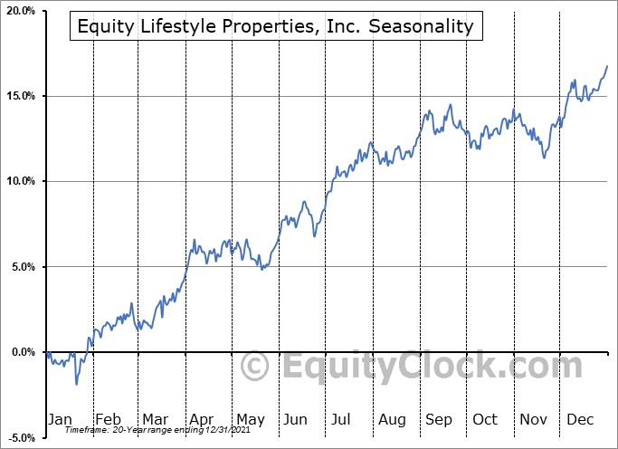 Equity Lifestyle Properties, Inc. Seasonal Chart