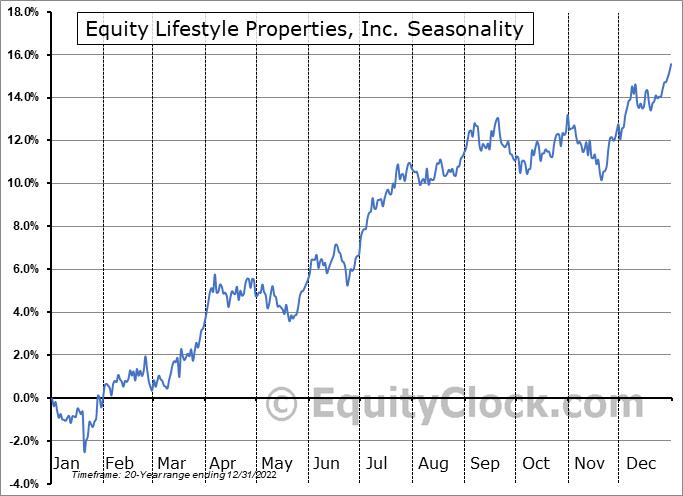 Equity Lifestyle Properties, Inc. Seasonal Chart