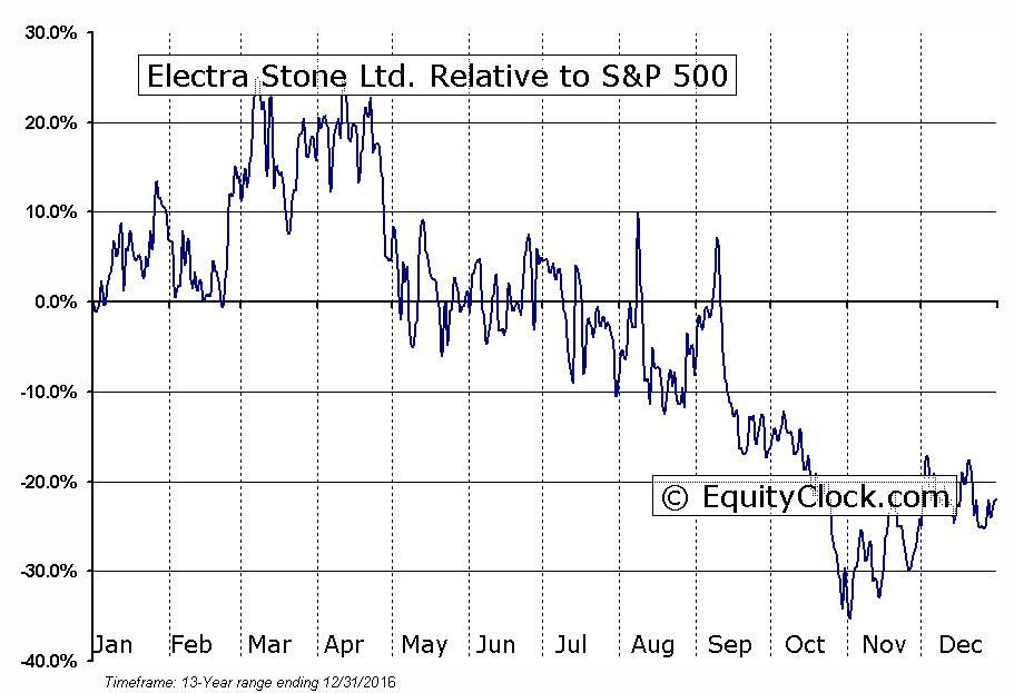 ELT.V Relative to the S&P 500