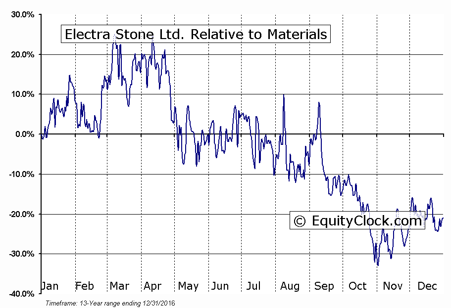 ELT.V Relative to the Sector