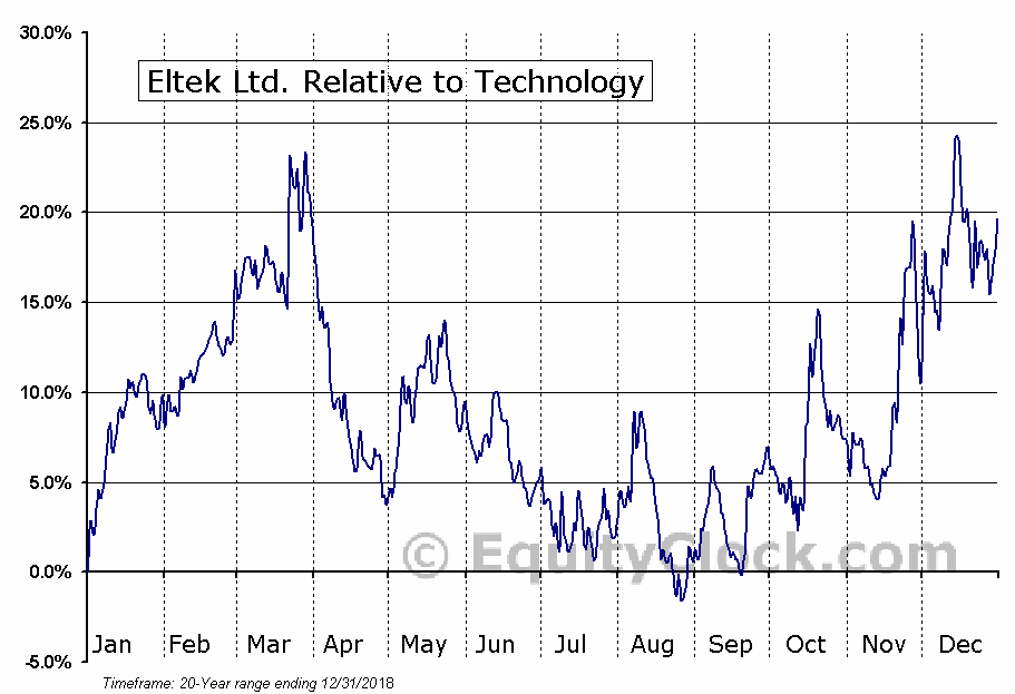 ELTK Relative to the Sector