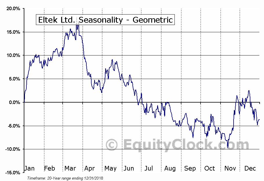 Eltek Ltd. (NASD:ELTK) Seasonality