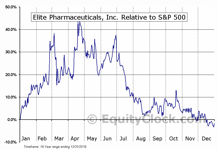 ELTP Relative to the S&P 500