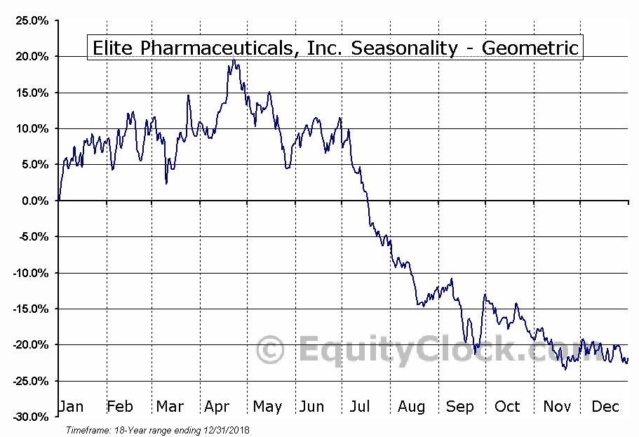 Elite Pharmaceuticals, Inc. (OTCMKT:ELTP) Seasonality