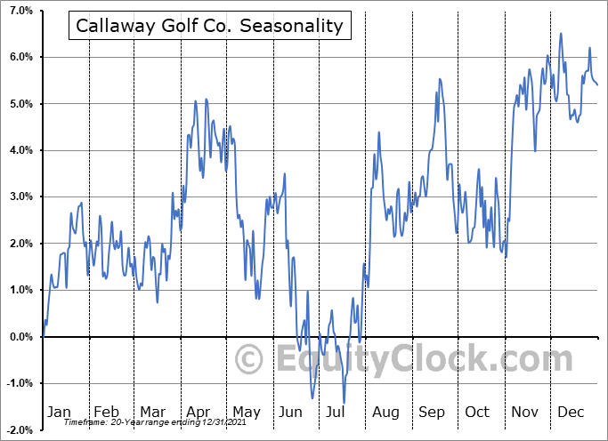 Callaway Golf Company Seasonal Chart