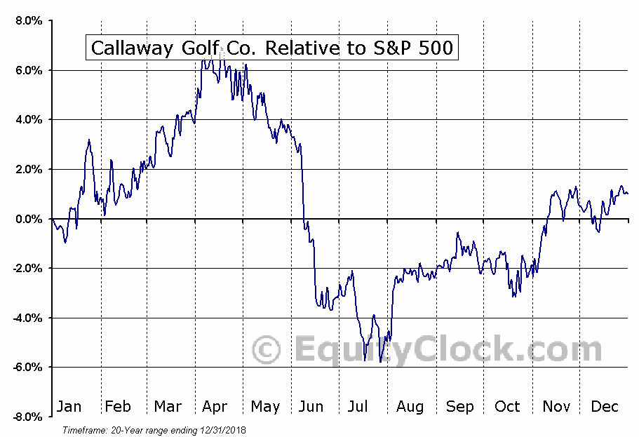 an analysis of the situation of the calloway golf co Callaway golf stock analysis, callaway golf valuation, pe ratio, callaway golf stock rating and financial analysis callaway golf co stock rating 24/5.