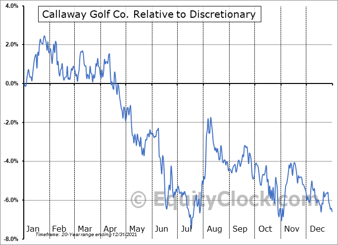 ELY Relative to the Sector