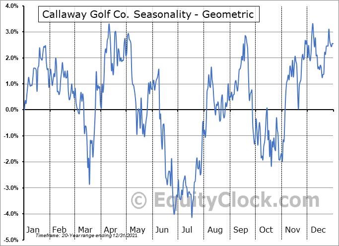 Callaway Golf Co. (NYSE:ELY) Seasonality