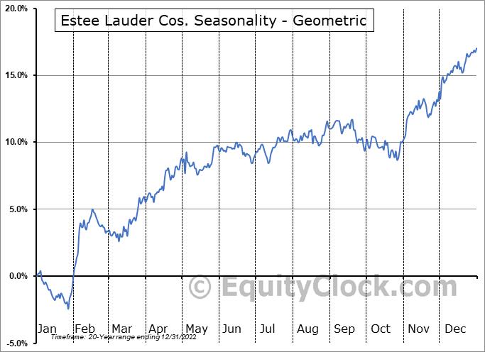 Estee Lauder Cos. (NYSE:EL) Seasonality