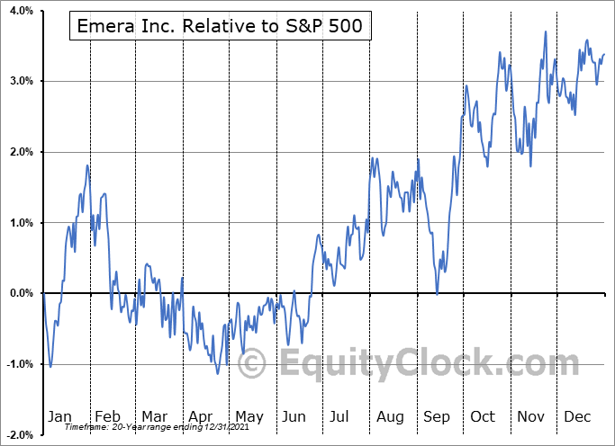 EMA.TO Relative to the S&P 500