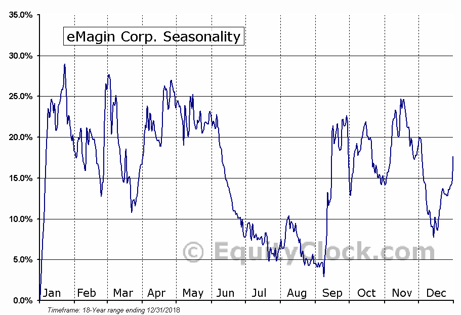 eMagin Corporation (EMAN) Seasonal Chart
