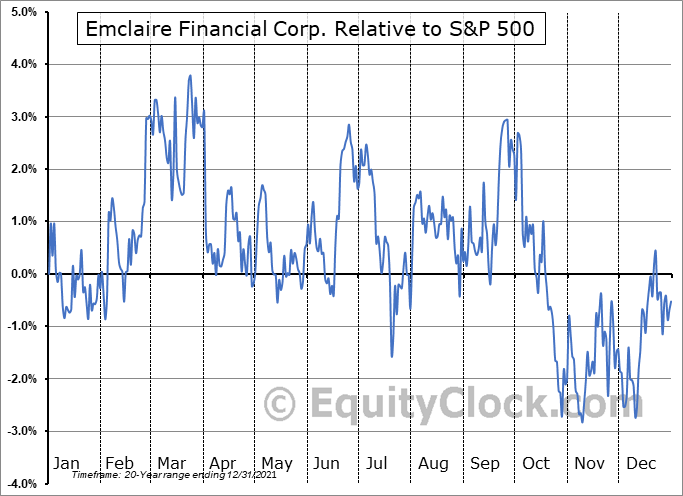 EMCF Relative to the S&P 500