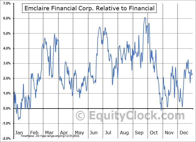 EMCF Relative to the Sector