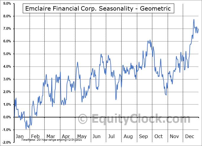 Emclaire Financial Corp. (NASD:EMCF) Seasonality