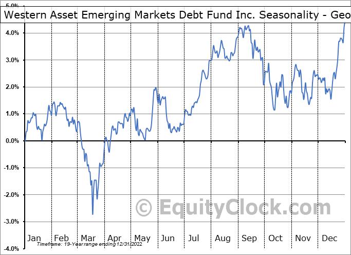 Western Asset Emerging Markets Debt Fund Inc. (NYSE:EMD) Seasonality