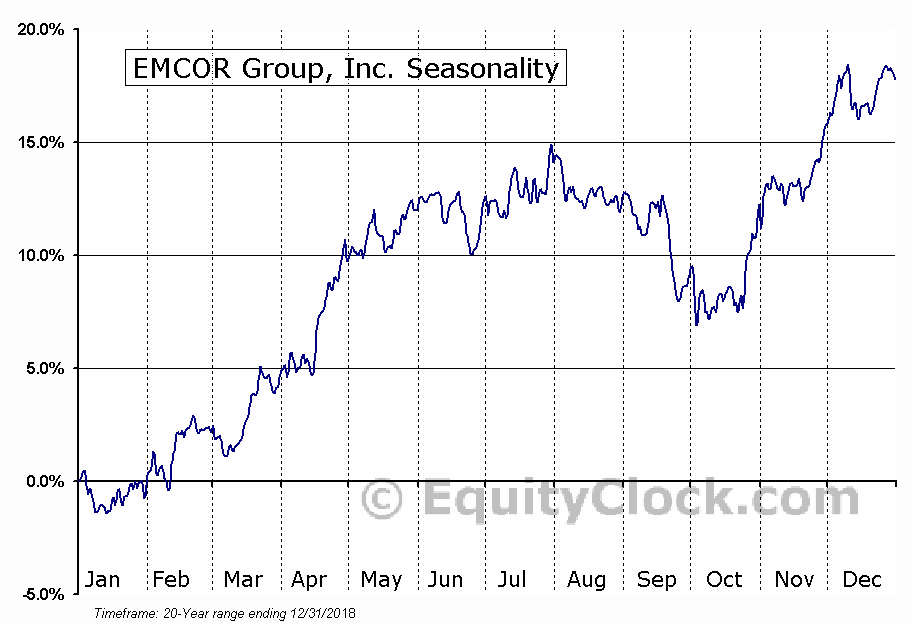 EMCOR Group, Inc. Seasonal Chart