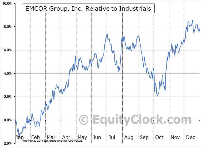 EME Relative to the Sector