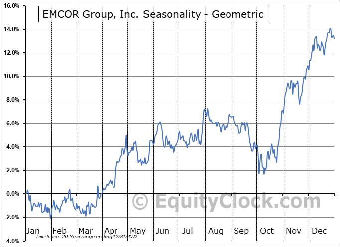 EMCOR Group, Inc. (NYSE:EME) Seasonality