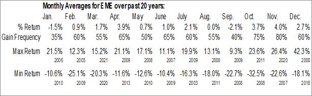 Monthly Seasonal EMCOR Group, Inc. (NYSE:EME)