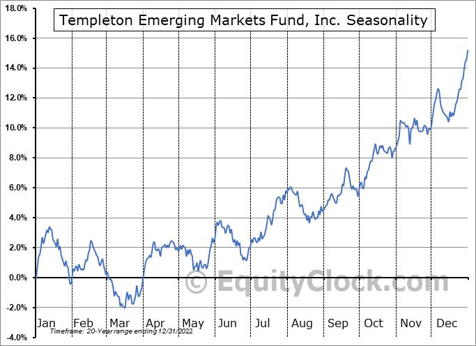 Templeton Emerging Markets Fund, Inc. (NYSE:EMF) Seasonality