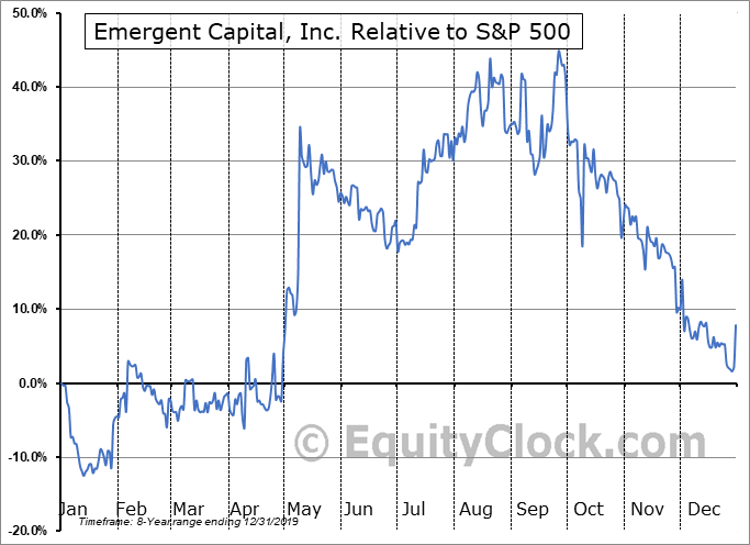 EMGC Relative to the S&P 500
