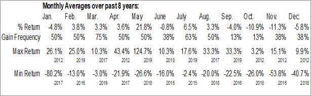 Monthly Seasonal Emergent Capital, Inc. (OTCMKT:EMGC)