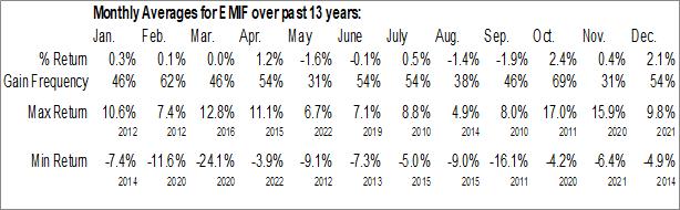 Monthly Seasonal iShares Emerging Markets Infrastructure ETF (NASD:EMIF)