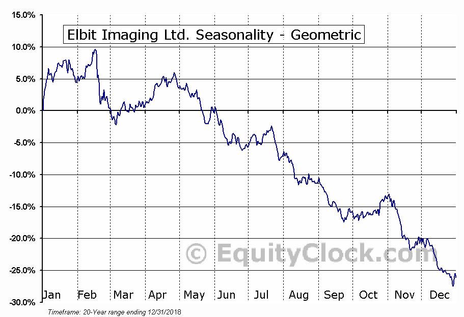 Elbit Imaging Ltd. (NASD:EMITF) Seasonality