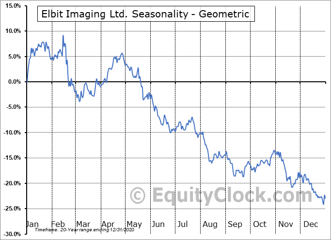 Elbit Imaging Ltd. (OTCMKT:EMITF) Seasonality