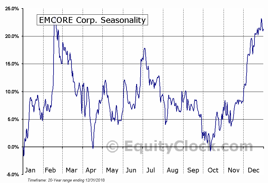EMCORE Corporation (EMKR) Seasonal Chart