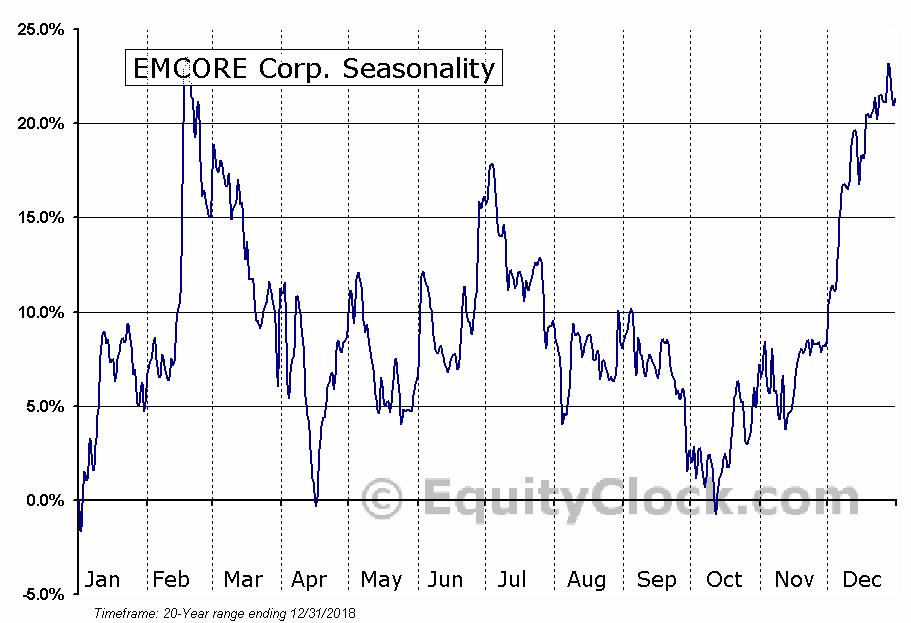 EMCORE Corporation Seasonal Chart