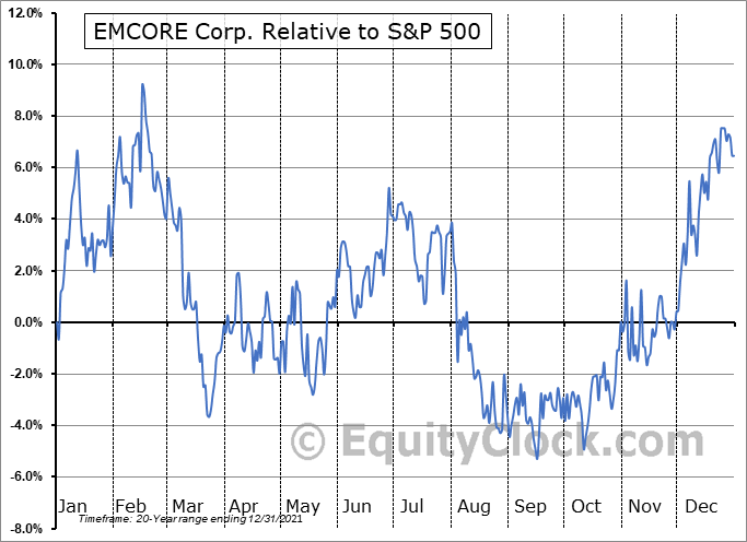 EMKR Relative to the S&P 500