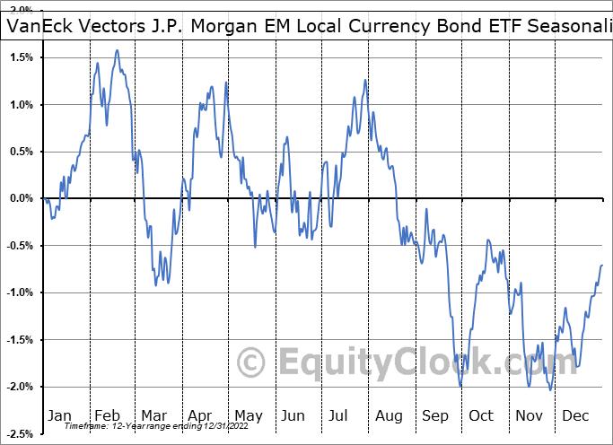VanEck Vectors J.P. Morgan EM Local Currency Bond ETF (NYSE:EMLC) Seasonality