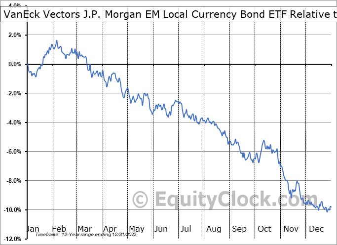 EMLC Relative to the S&P 500