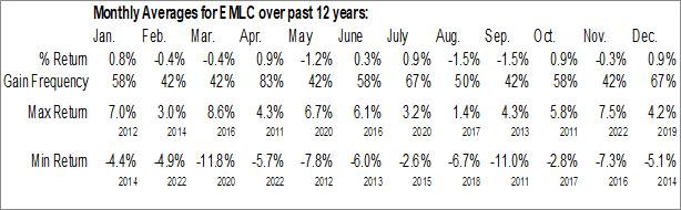 Monthly Seasonal VanEck Vectors J.P. Morgan EM Local Currency Bond ETF (NYSE:EMLC)