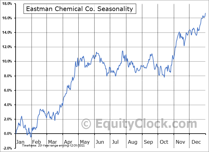 Eastman Chemical Company Seasonal Chart