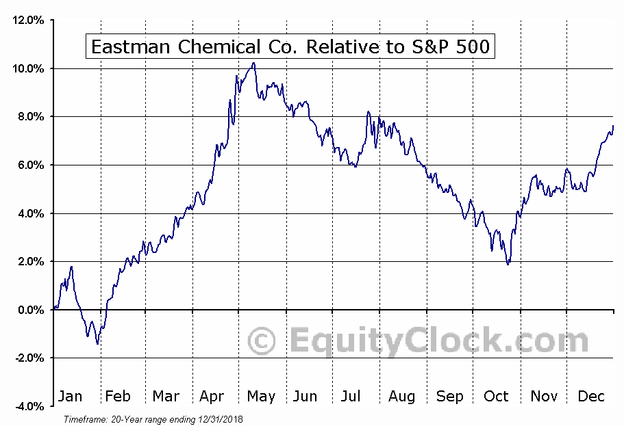 EMN Relative to the S&P 500