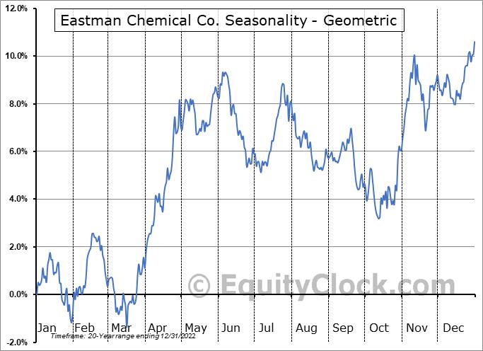 Eastman Chemical Co. (NYSE:EMN) Seasonality