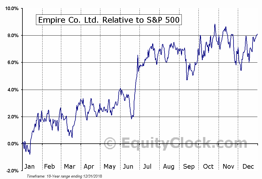 EMP-A.TO Relative to the S&P 500