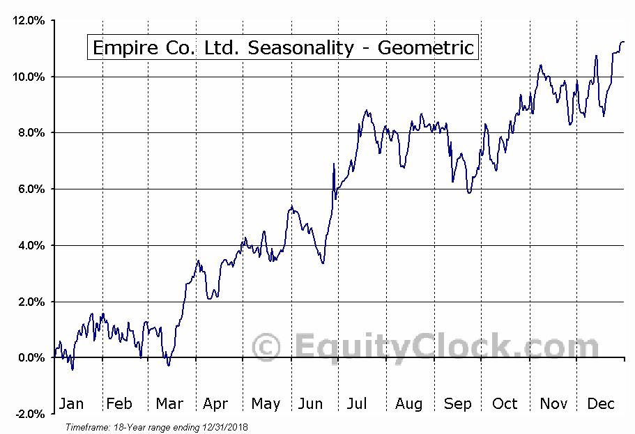 Empire Co. Ltd. (TSE:EMP/A.TO) Seasonality