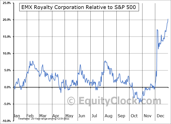 EMX.V Relative to the S&P 500